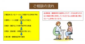 千葉県船橋市で五十余年の漢方と鍼灸の三田浜薬局のご相談の流れ