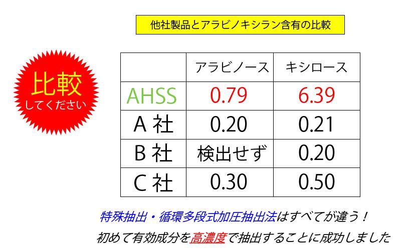 AHSS 表